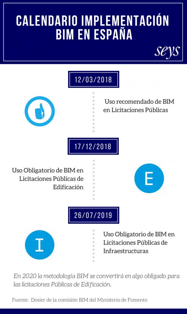 Calendario-Implementacion-BIM-Espana