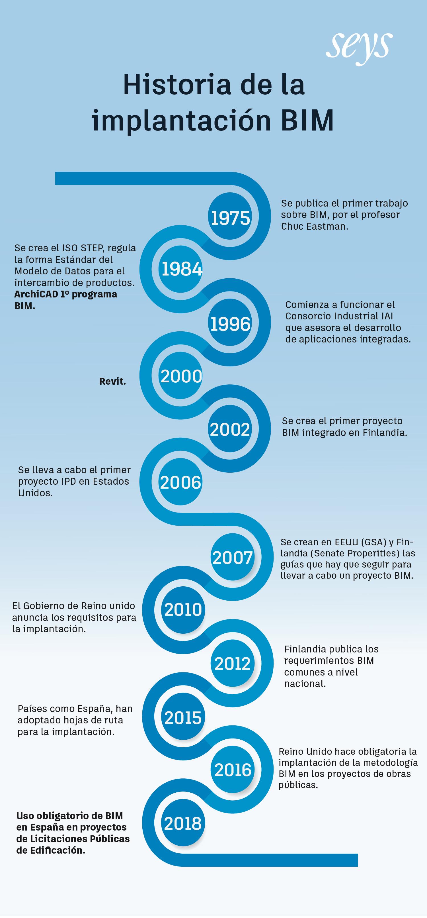 Infografia-Historia-BIM-Seys