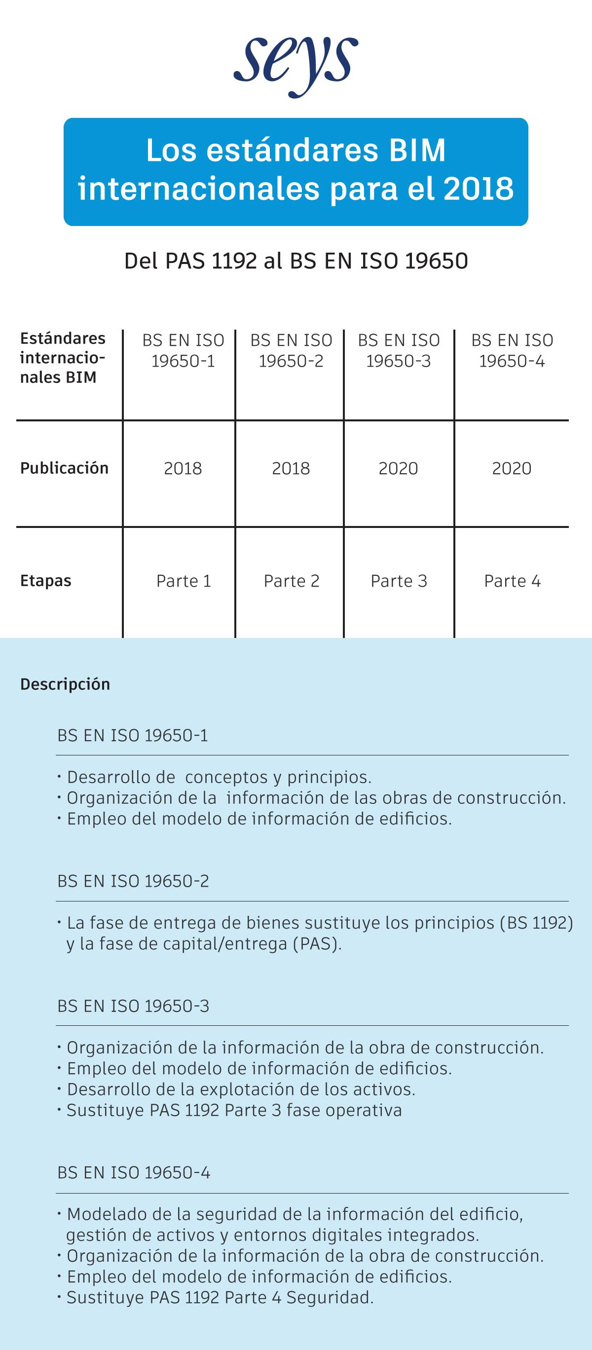 estándares BIM-normas-BIM-internacionales-2018