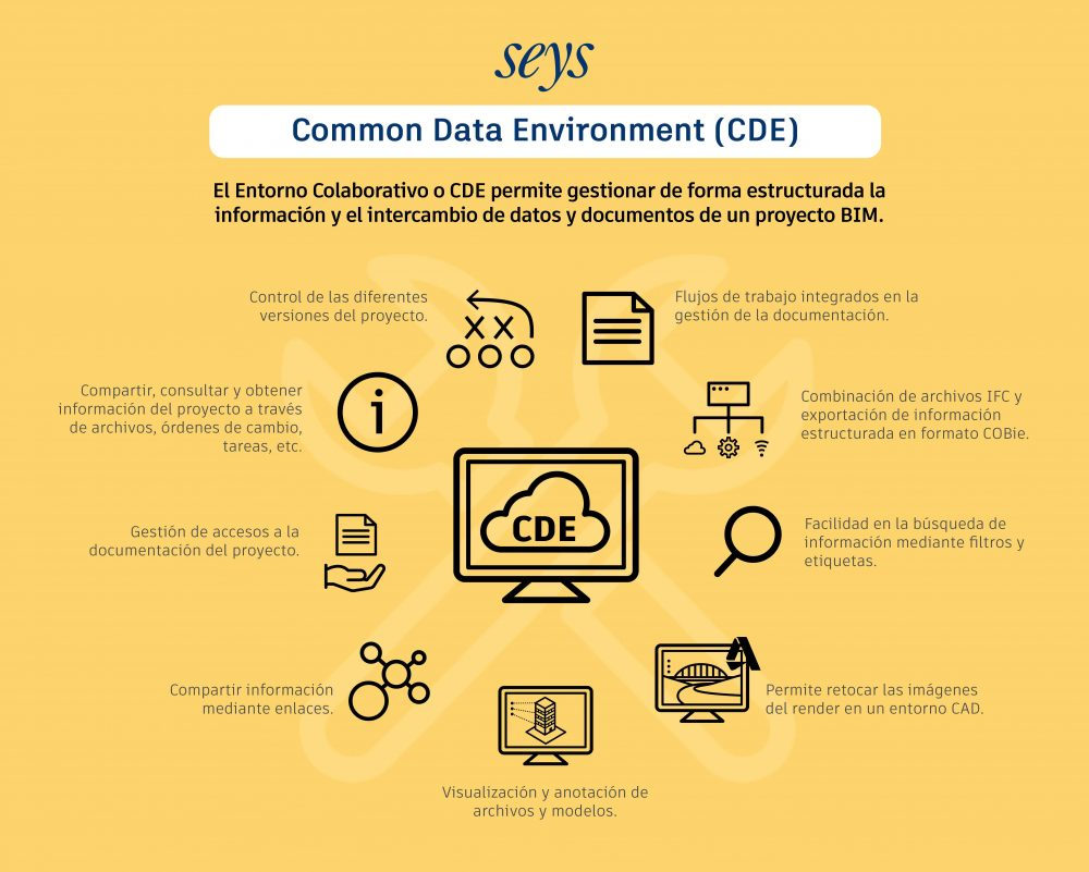 CDE Common Data Environment