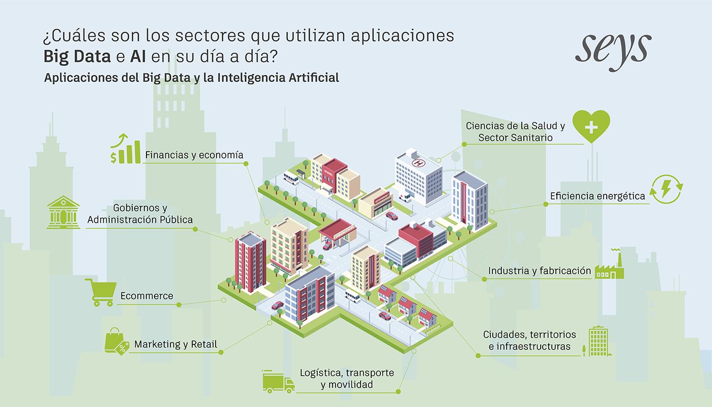 aplicación de la tecnología en la smart city