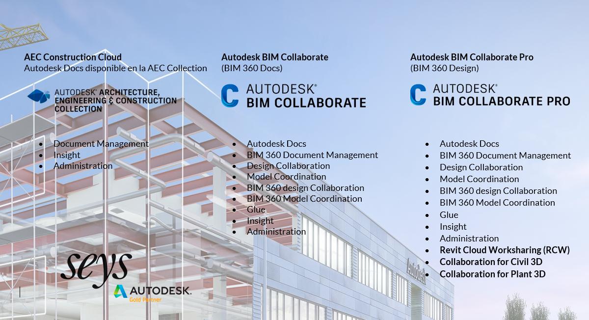 Flujos de BIM Collaborate Pro de Autodesk (BIM 360 Design)